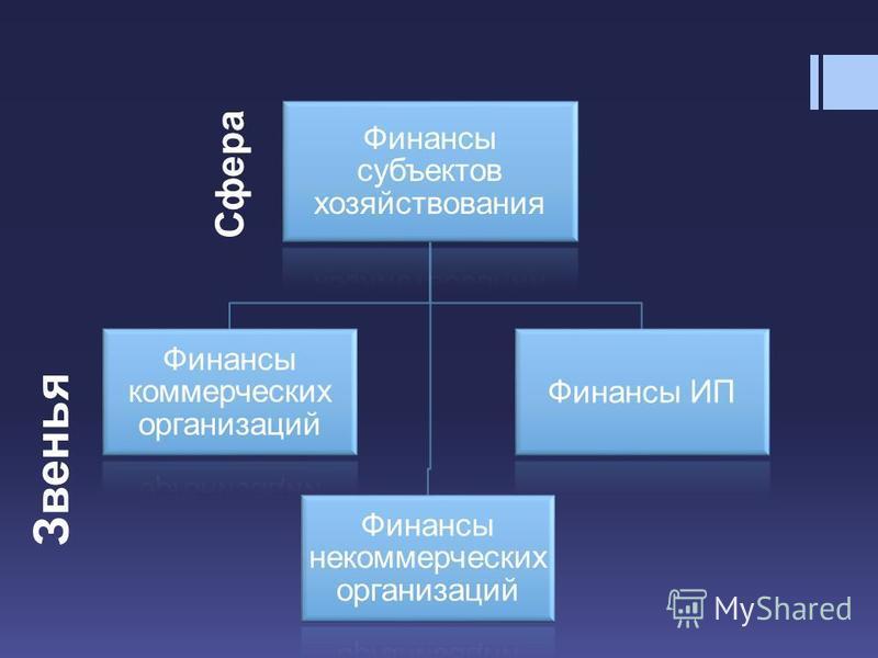 Финансы субъектов хозяйствования Финансы коммерческих организаций Финансы некоммерческих организаций Финансы ИП Сфера Звенья