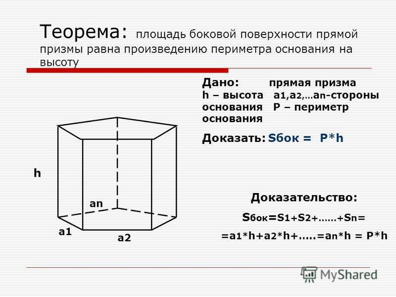 Площадь поверхности призмы Площадью полной поверхности призмы называется сумма площадей всех ее граней, а площадью боковой поверхности призмы – сумма площадей ее боковых граней S полн = S бок + 2S осн