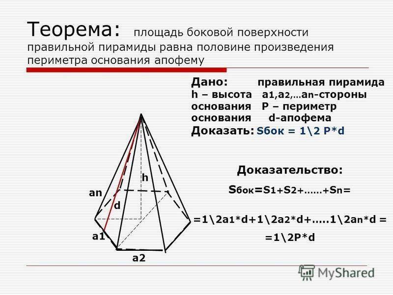Правильная пирамида О P h E R A1 An A2 Все ребра правильной пирамиды равны, а боковые грани являются равными равнобедренными треугольниками Высота боковой грани правильной пирамиды, проведенная из ее вершины, называется апофемой апофема