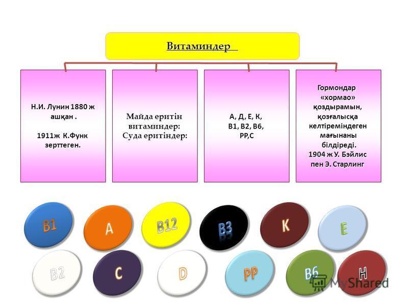 Витаминдер Н.И. Лунин 1880 ж ашқан. ашқан. 1911ж К.Функ зерттеген. Майда еритін витаминдер: Суда еритіндер: A, Д, Е, К, В1, В2, В6, РР,СГормондар«хормао»қоздырамын,қозғалысқакелтіреміндегенмағынаны білдіреді. білдіреді. 1904 ж У. Бэйлис пен Э. Старли