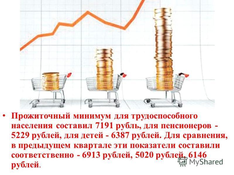 Прожиточный минимум для трудоспособного населения составил 7191 рубль, для пенсионеров - 5229 рублей, для детей - 6387 рублей. Для сравнения, в предыдущем квартале эти показатели составили соответственно - 6913 рублей, 5020 рублей, 6146 рублей.