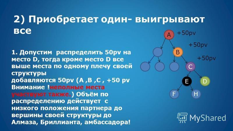 2) Приобретает один- выигрывают все A B C E E D FH +50pv 1. Допустим распределить 50pv на место D, тогда кроме место D все выше места по одному плечу своей структуры добавляются 50pv (A,B,C, +50 pv Внимание !неполные места участвуют также.) Объём по