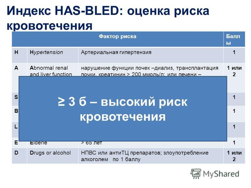 Индекс HAS-BLED: оценка риска кровотечения Фактор риска Балл ы HНypertension Артериальная гипертензия 1 АAbnormal renal and liver function нарушение функции почек –диализ, трансплантация почки, креатинин > 200 ммоль/л; или печени – цирроз, билирубин