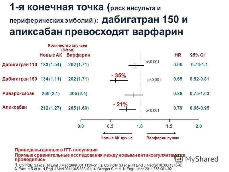 1-я конечная точка ( риск инсульта и периферических эмболий ): дабигатран 150 и апиксабан превосходят варфарин 212 (1.27)265 (1.60) 269 (2.1)306 (2.4) 0.51.0 Новые АК лучше Варфарин лучше 0.66-0.950.79 0.75-1.030.88 183 (1.54)202 (1.71)Дабигатран 110