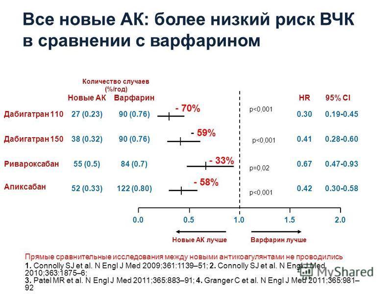 Все новые АК: более низкий риск ВЧК в сравнении с варфарином 52 (0.33)122 (0.80) 55 (0.5)84 (0.7) 0.51.0 Новые АК лучше Варфарин лучше 0.30-0.580.42 0.47-0.930.67 27 (0.23)90 (0.76)Дабигатран 1100.19-0.450.30 1.50.0 Ривароксабан Апиксабан 38 (0.32)90
