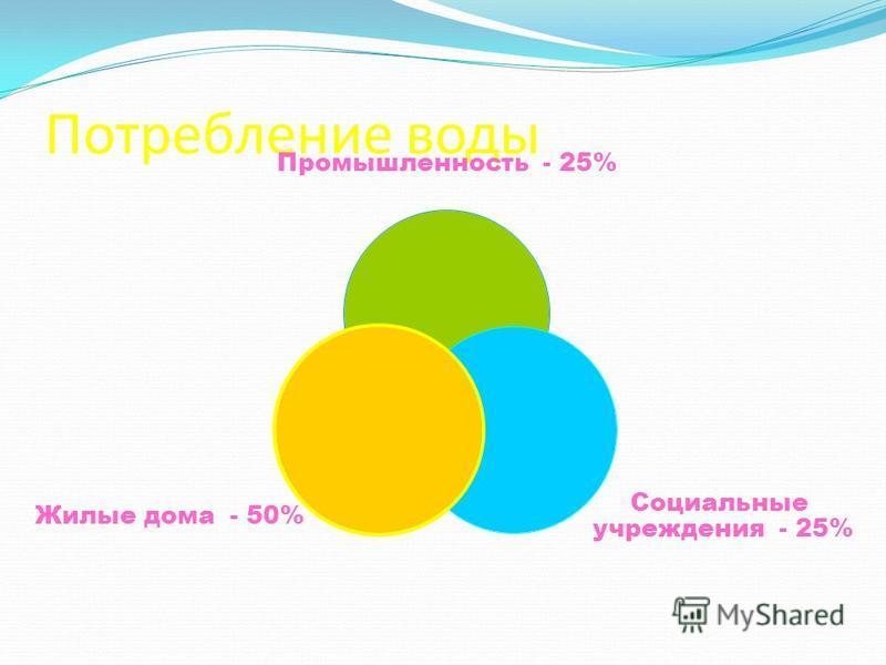 Потребление воды Промышленность - 25% Социальные учреждения - 25% Жилые дома - 50%