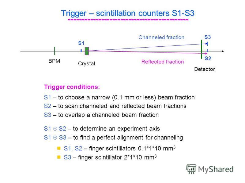Trigger – scintillation counters S1-S3 -------------------------------------------- Trigger conditions: S1 – to choose a narrow (0.1 mm or less) beam fraction S2 – to scan channeled and reflected beam fractions S3 – to overlap a channeled beam fracti
