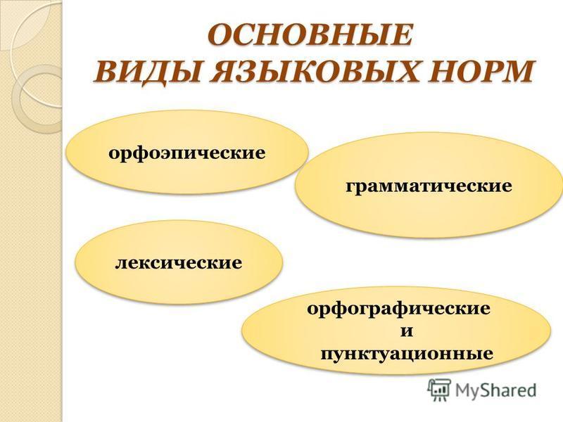 ОСНОВНЫЕ ВИДЫ ЯЗЫКОВЫХ НОРМ орфоэпические грамматические лексические орфографические и пунктуационные