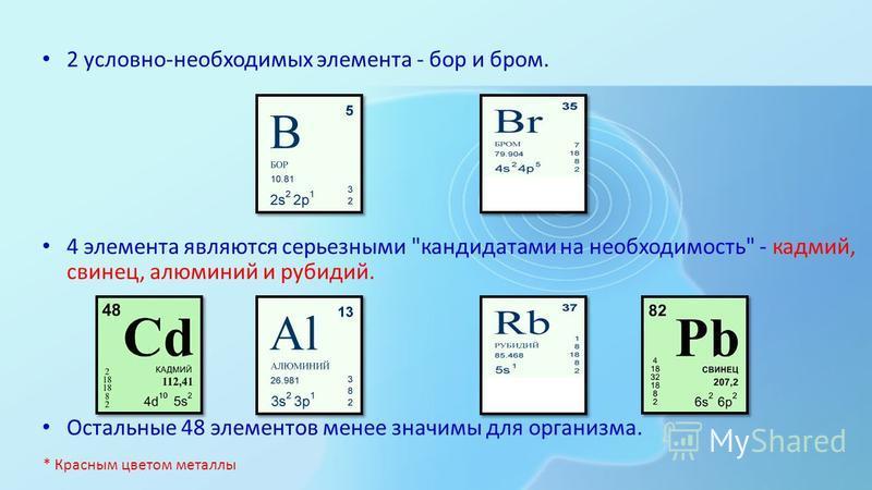 15 эссенциальных (жизненно необходимых) элементов - железо, йод, медь, цинк, кобальт, хром, молибден, никель, ванадий, селен, марганец, мышьяк, фтор, кремний, литий. * Красным цветом металлы