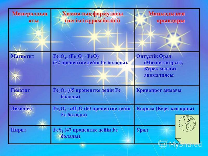 Минералдың аты Химиялық формуласы (негізгі құрам бөлігі) Маңызды кен орындары Магнетит Fe 3 O 4, (Fe 2 O 3 FeO) (72 процентке дейін Fe болады). Оңтүстік Орал (Магнитогорск), Курск магнит аномалиясы Гематит Fe 2 O 3 (65 процентке дейін Fe болады) Крив