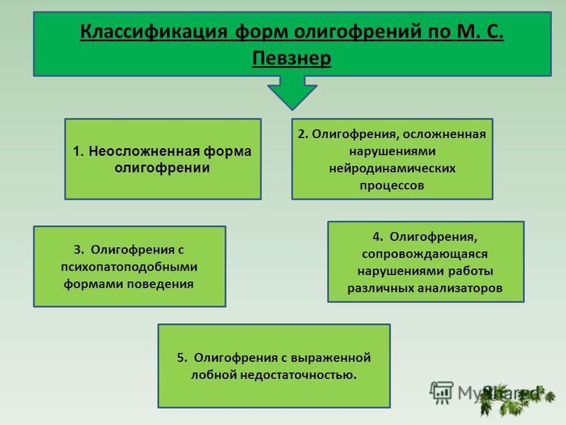 1. Неосложненная форма олигофрении 2. Олигофрения, осложненная нарушениями нейродинамических процессов 3. Олигофрения с психопатоподобными формами поведения 4. Олигофрения, сопровождающаяся нарушениями работы различных анализаторов 5. Олигофрения с в