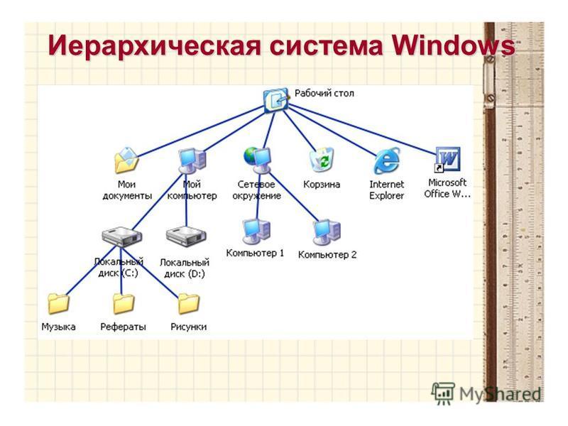 Иерархическая система Windows