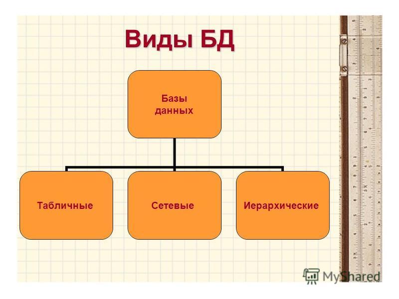 Виды БД Базы данных Табличные СетевыеИерархические