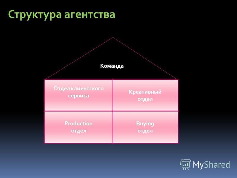 Отдел клиентского сервиса Production отдел Креативный отдел Buying отдел Команда Структура агентства