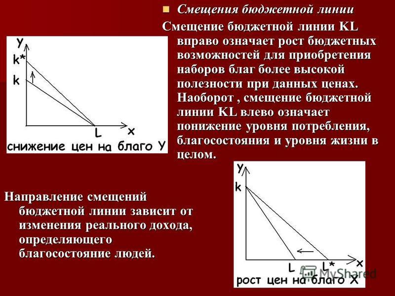 Смещения бюджетной линии Смещения бюджетной линии Смещение бюджетной линии KL вправо означает рост бюджетных возможностей для приобретения наборов благ более высокой полезности при данных ценах. Наоборот, смещение бюджетной линии KL влево означает по