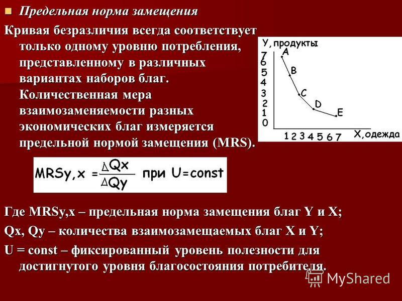 Предельная норма замещения Предельная норма замещения Кривая безразличия всегда соответствует только одному уровню потребления, представленному в различных вариантах наборов благ. Количественная мера взаимозаменяемости разных экономических благ измер