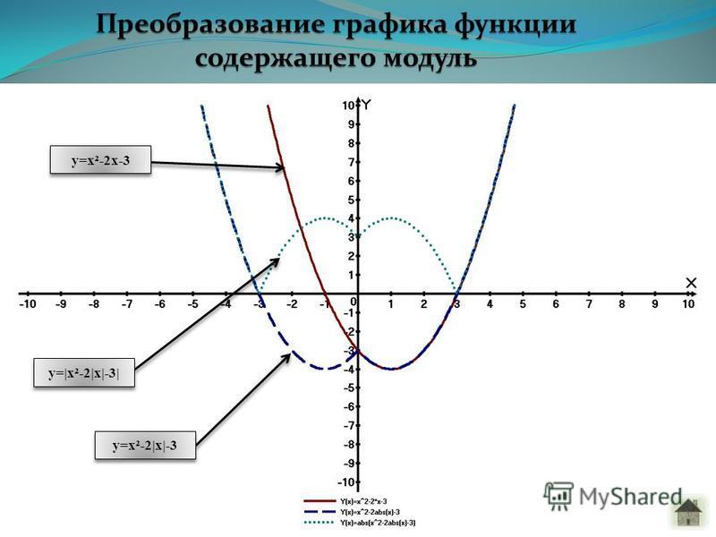 y=x²-2|x|-3 y=|x²-2|x|-3| y=x²-2x-3