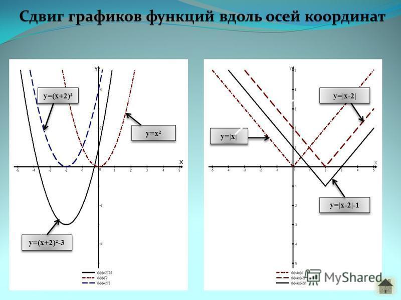 y=|x| y=|x-2|-1 y=|x-2| y=(x+2)²-3 y=(x+2)² y=x²