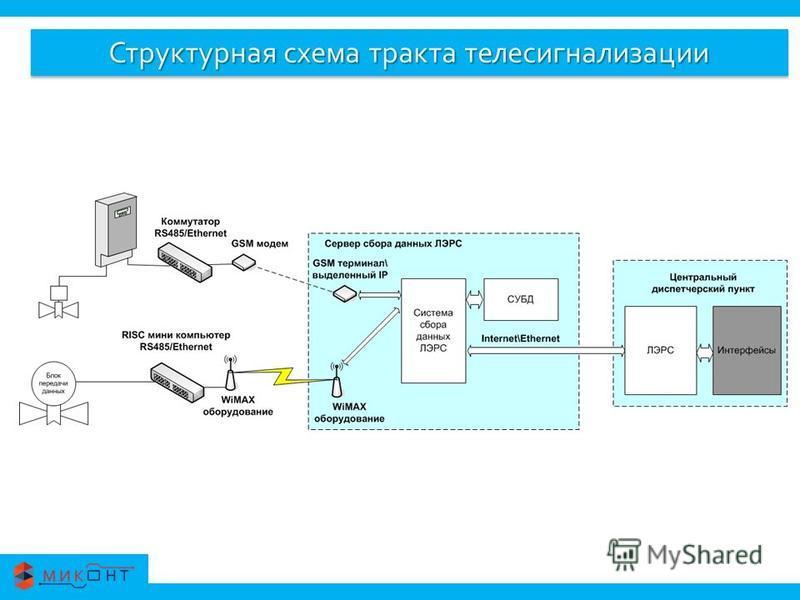 Структурная схема тракта телесигнализации