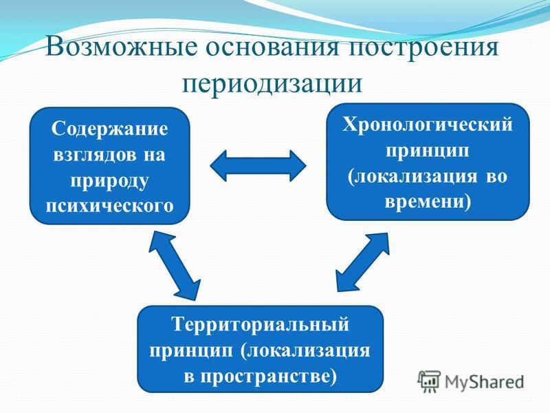 Возможные основания построения периодизации Содержание взглядов на природу психического Территориальный принцип (локализация в пространстве) Хронологический принцип (локализация во времени)
