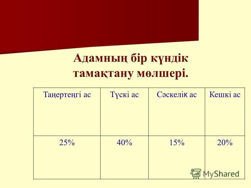 Адамның бір күндік тамақтану мөлшері. Таңертеңгі асТүскі асСәскелік асКешкі ас 25%40%15%20%