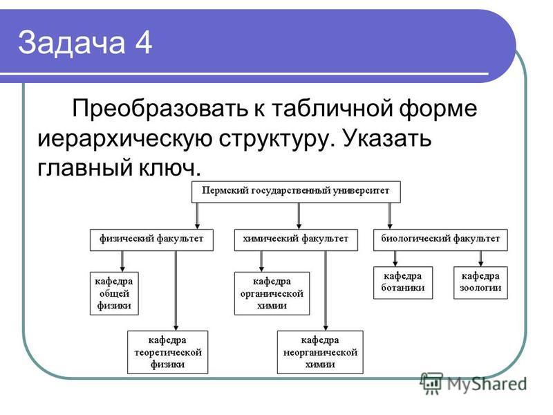 Задача 4 Преобразовать к табличной форме иерархическую структуру. Указать главный ключ.