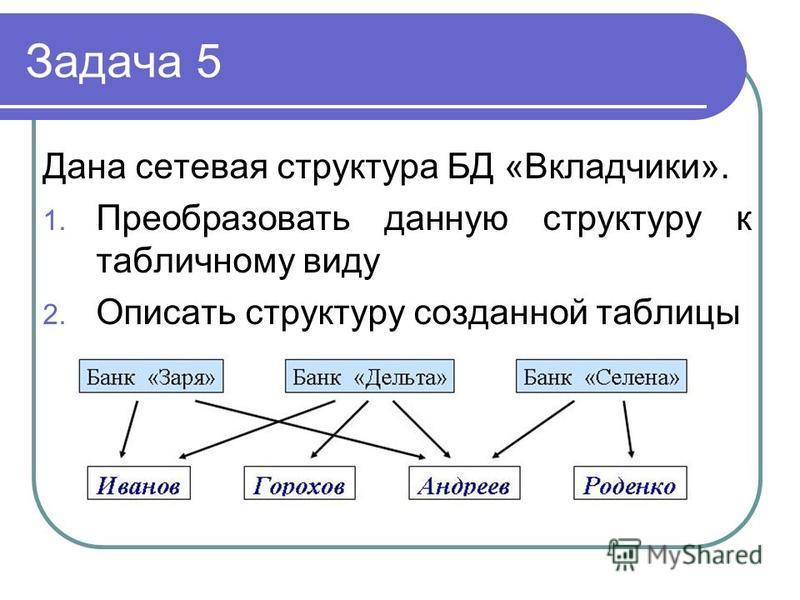 Задача 5 Дана сетевая структура БД «Вкладчики». 1. Преобразовать данную структуру к табличному виду 2. Описать структуру созданной таблицы
