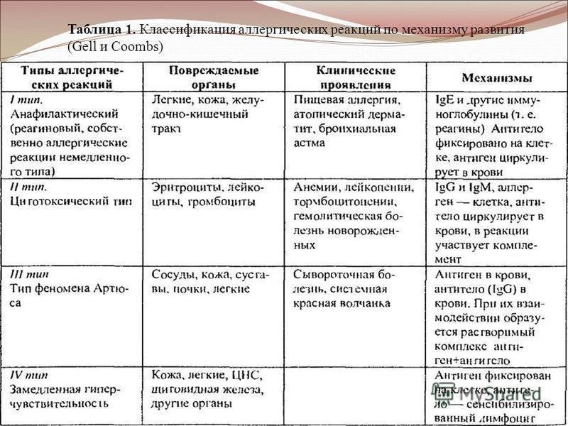 Таблица 1. Классификация аллергических реакций по механизму развития (Gell и Coombs)