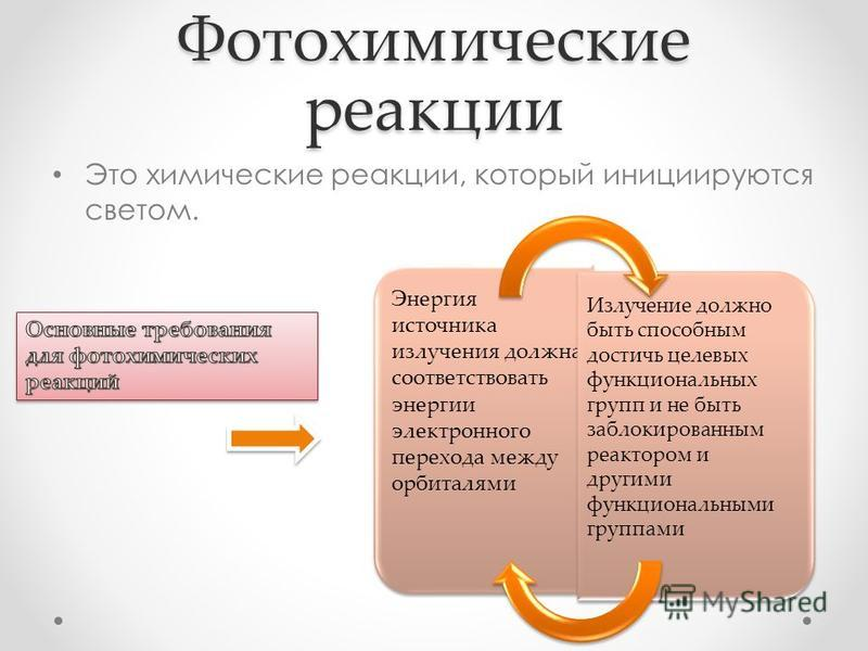 Фотохимические реакции Это химические реакции, который инициируются светом. Энергия источника излучения должна соответствовать энергии электронного перехода между орбиталями Излучение должно быть способным достичь целевых функциональных групп и не бы