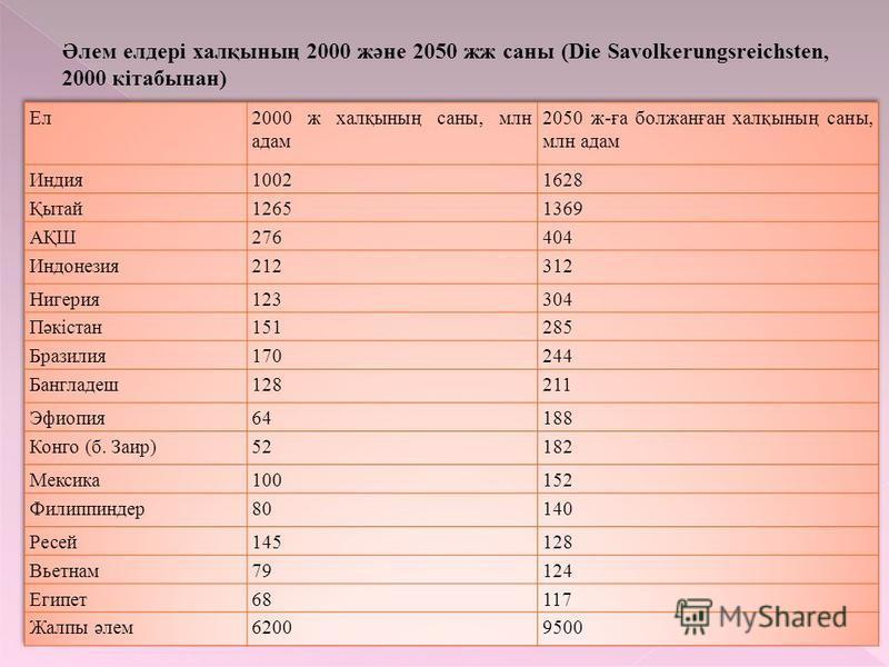 Әлем елдері халқының 2000 және 2050 жж саны (Die Savolkerungsreichsten, 2000 кітабынан)