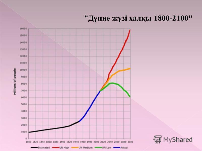 Дүние жүзі халқы 1800-2100