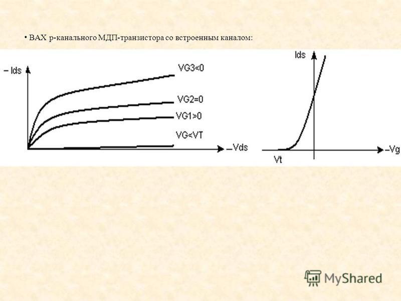 ВАХ p-канального МДП-транзистора со встроенным каналом: