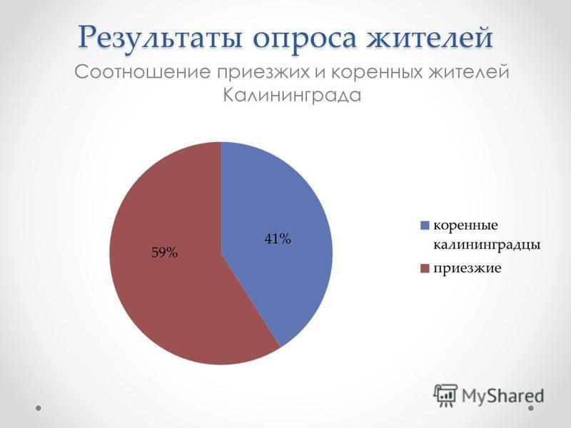 Результаты опроса жителей Соотношение приезжих и коренных жителей Калининграда