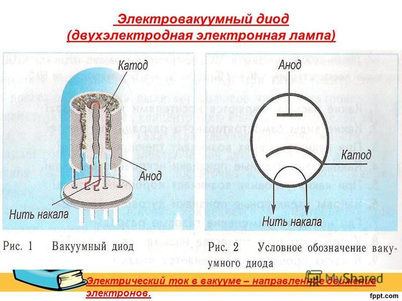 Электровакуумный диод (двухэлектродная электронная лампа) Электрический ток в вакууме – направленное движение электронов.