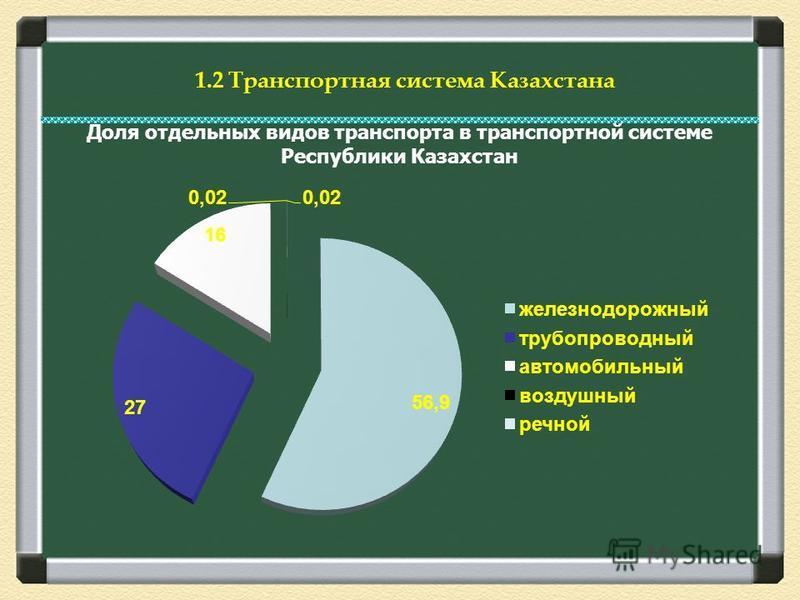 1.2 Транспортная система Казахстана Доля отдельных видов транспорта в транспортной системе Республики Казахстан