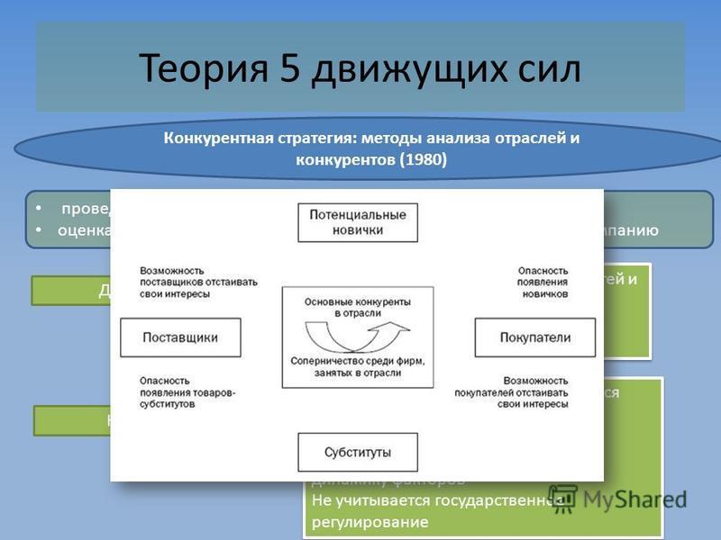 Теория 5 движущих сил Конкурентная стратегия: методы анализа отраслей и конкурентов (1980) проведение анализа конкурентных условий сложившихся на рынке оценка степени влияния, которое каждая из пяти сил оказывает на компанию Достоинства Недостатки Си