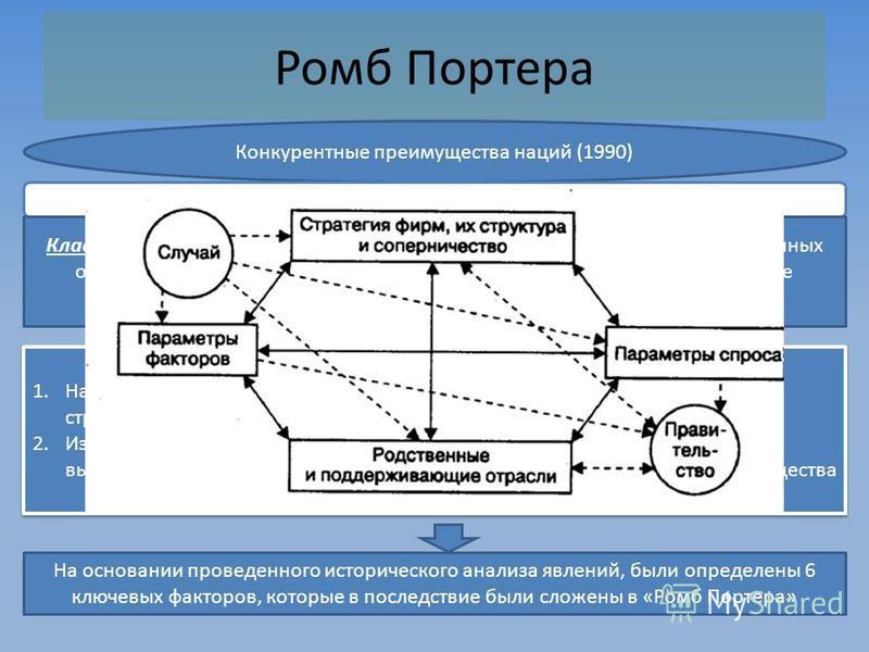 Ромб Портера Конкурентные преимущества наций (1990) В основу данной теории заложен кластерный подход Кластер - сконцентрированная на некоторой территории группа взаимосвязанных организаций, взаимодополняющих друг друга и усиливающих конкурентные преи