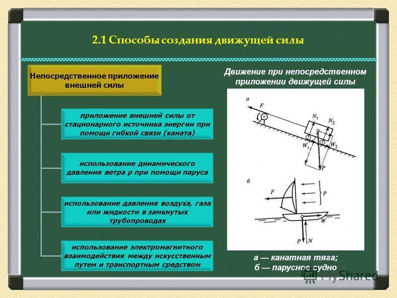 2.1 Способы создания движущей силы Непосредственное приложение внешней силы приложение внешней силы от стационарного источника энергии при помощи гибкой связи (каната) использование динамического давления ветра р при помощи паруса использование давле