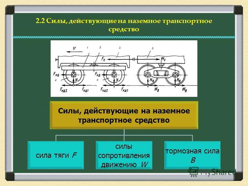 2.2 Силы, действующие на наземное транспортное средство Силы, действующие на наземное транспортное средство сила тяги F силы сопротивления движению W тормозная сила В