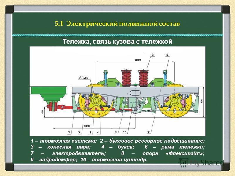 Тележка, связь кузова с тележкой 1 – тормозная система; 2 – буксовое рессорное подвешивание; 3 – колесная пара; 4 – букса; 6 – рама тележки; 7 – электродвигатель; 8 – опора «Флексикойл»; 9 – гидродемфер; 10 – тормозной цилиндр.