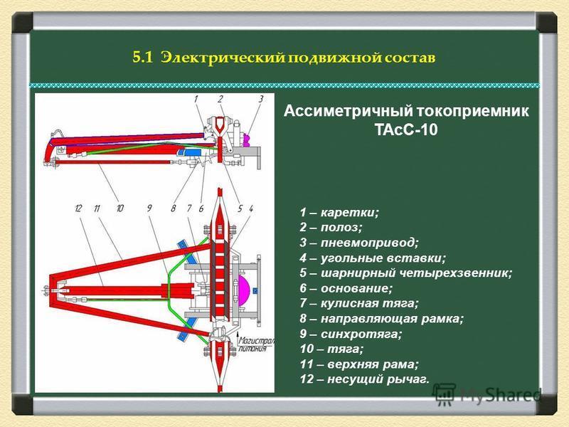 Ассиметричный токоприемник ТАсС-10 1 – каретки; 2 – полоз; 3 – пневмопривод; 4 – угольные вставки; 5 – шарнирный четырехзвенник; 6 – основание; 7 – кулисная тяга; 8 – направляющая рамка; 9 – синхротяга; 10 – тяга; 11 – верхняя рама; 12 – несущий рыча