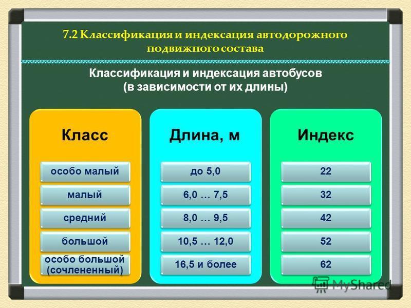 7.2 Классификация и индексация автодорожного подвижного состава Класс особо малый малый средний большой особо большой (сочлененный) Длина, м до 5,06,0 … 7,58,0 … 9,510,5 … 12,016,5 и более Индекс 2232425262 Классификация и индексация автобусов (в зав