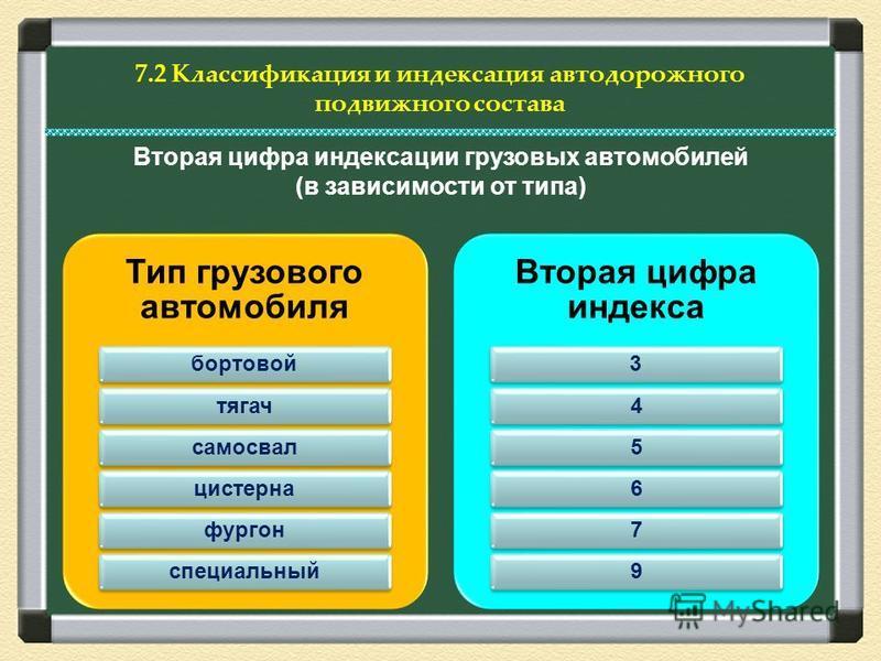 7.2 Классификация и индексация автодорожного подвижного состава Тип грузового автомобиля бортовойтягачсамосвалцистернафургонспециальный Вторая цифра индекса 345679 Вторая цифра индексации грузовых автомобилей (в зависимости от типа)