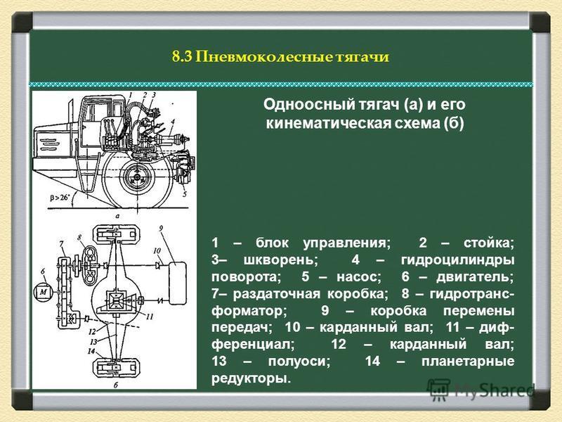 8.3 Пневмоколесные тягачи Одноосный тягач (а) и его кинематическая схема (б) 1 – блок управления; 2 – стойка; 3– шкворень; 4 – гидроцилиндры поворота; 5 – насос; 6 – двигатель; 7– раздаточная коробка; 8 – гидротрансформатор; 9 – коробка перемены пере