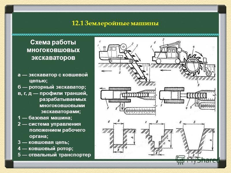 схема работы ковшового погрузчика