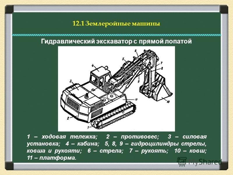 Гидравлический экскаватор с прямой лопатой 1 – ходовая тележка; 2 – противовес; 3 – силовая установка; 4 – кабина; 5, 8, 9 – гидроцилиндры стрелы, ковша и рукояти; 6 – стрела; 7 – рукоять; 10 – ковш; 11 – платформа.