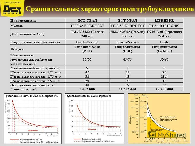 Сравнительные характеристики трубоукладчиков