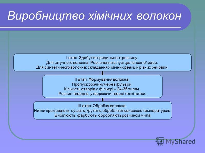 Виробництво хімічних волокон I етап: Здобуття прядильного розчину. Для штучного волокна: Розчинення в лузі целюлозної маси. Для синтетичного волокна: складання хімічних реакцій різних речовин. II етап: Формування волокна. Пропуск розчину через фільєр