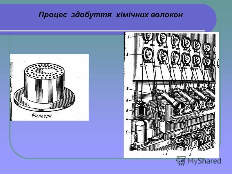 Процес здобуття хімічних волокон