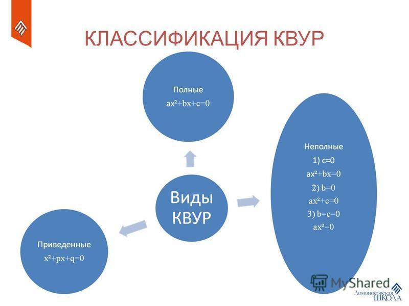 КЛАССИФИКАЦИЯ КВУР